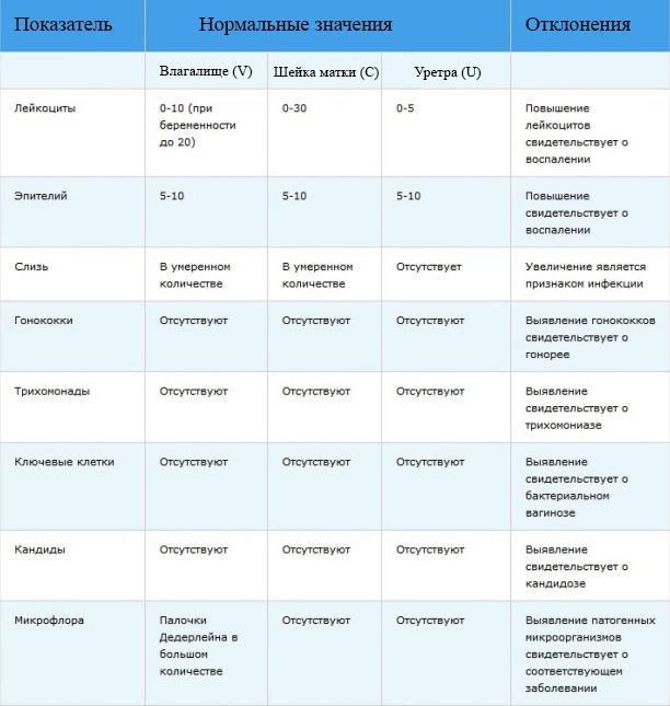 4 степени чистоты мазка в гинекологии