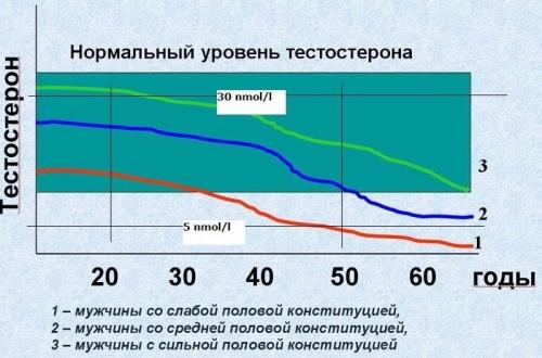 эректильная дисфункция от онанинизма