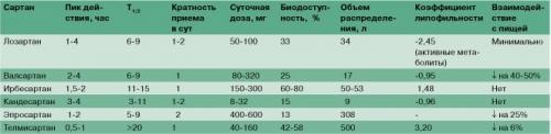 Препараты для повышения потенции у мужчин с гипертонией
